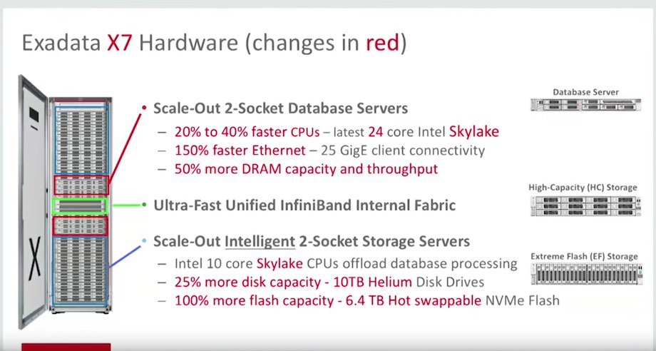 Thoughts About The Exadata X7 2 Launch Andy Colvin S